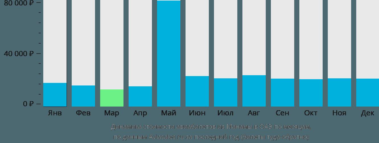 Динамика стоимости авиабилетов из Манамы в ОАЭ по месяцам