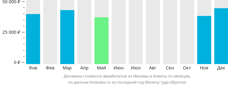 Динамика стоимости авиабилетов из Манамы в Алматы по месяцам