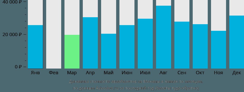 Динамика стоимости авиабилетов из Манамы в Амман по месяцам