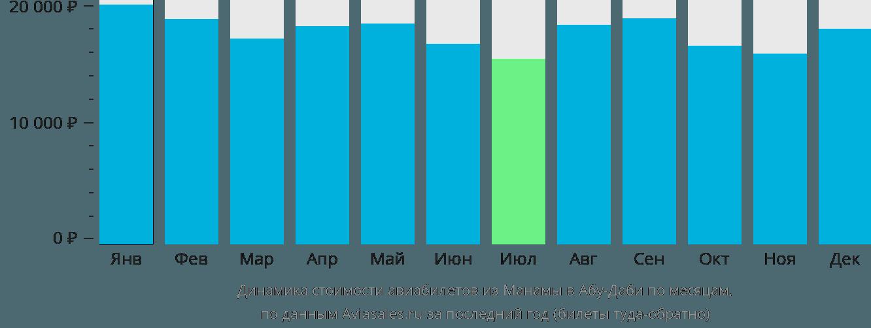 Динамика стоимости авиабилетов из Манамы в Абу-Даби по месяцам