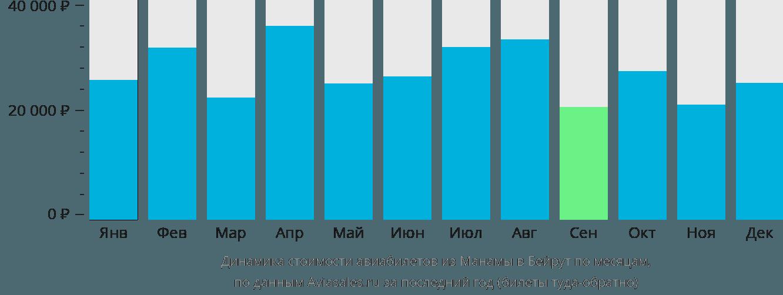 Динамика стоимости авиабилетов из Манамы в Бейрут по месяцам
