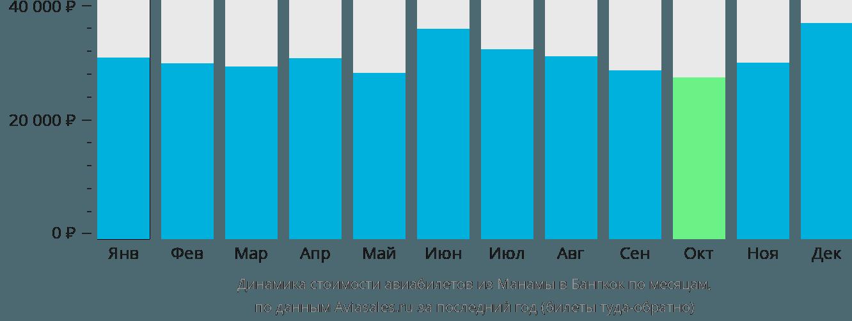 Динамика стоимости авиабилетов из Манамы в Бангкок по месяцам