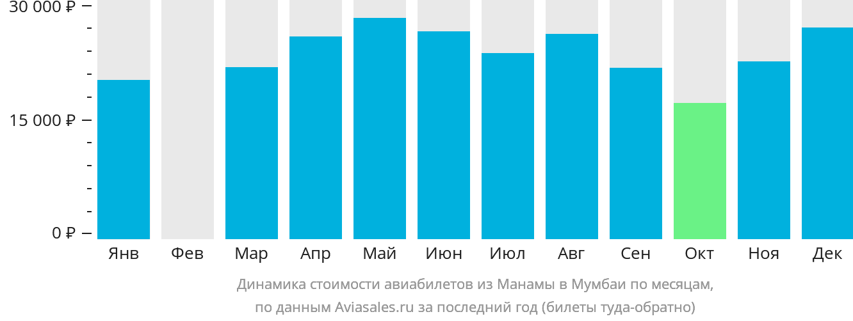 Динамика стоимости авиабилетов из Манамы в Мумбаи по месяцам