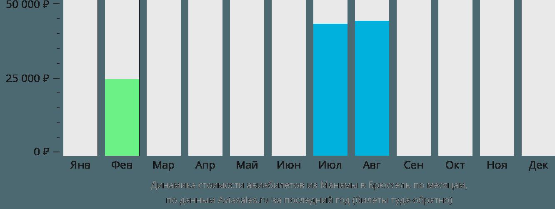 Динамика стоимости авиабилетов из Манамы в Брюссель по месяцам