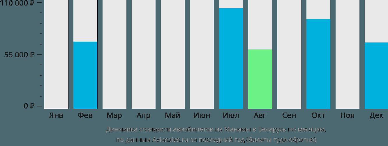 Динамика стоимости авиабилетов из Манамы в Беларусь по месяцам