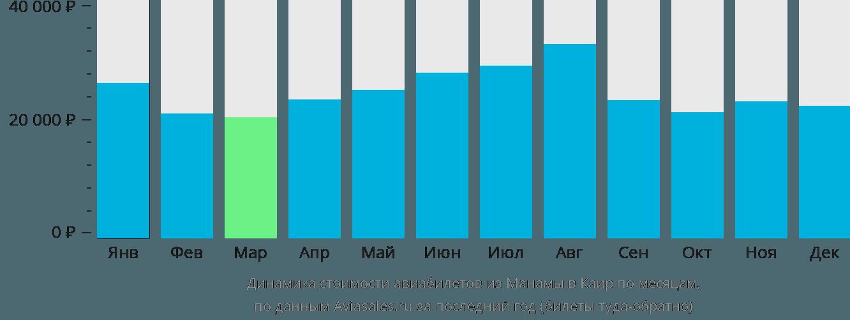 Динамика стоимости авиабилетов из Манамы в Каир по месяцам