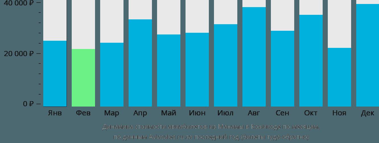 Динамика стоимости авиабилетов из Манамы в Кожикоде по месяцам