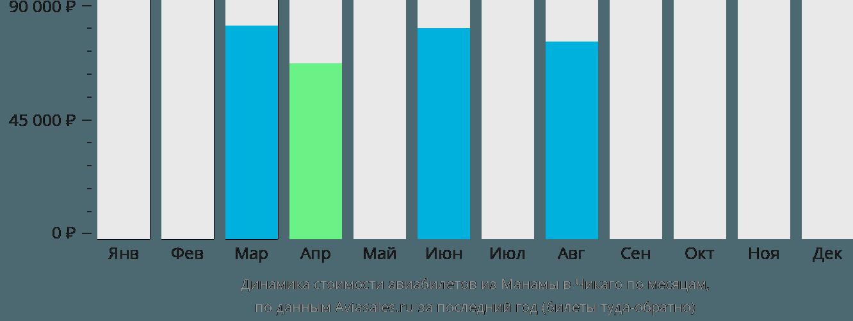 Динамика стоимости авиабилетов из Манамы в Чикаго по месяцам