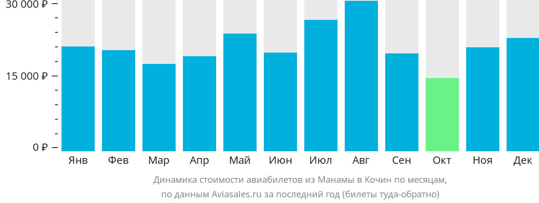 Динамика стоимости авиабилетов из Манамы в Кочин по месяцам