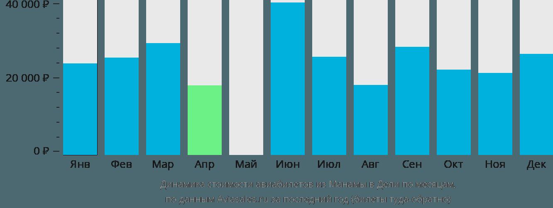 Динамика стоимости авиабилетов из Манамы в Дели по месяцам