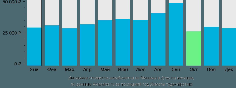 Динамика стоимости авиабилетов из Манамы в Доху по месяцам