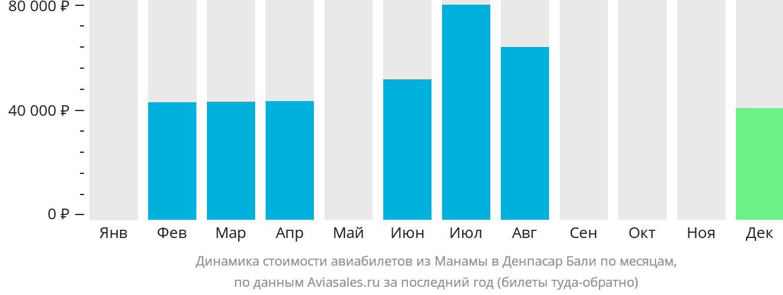 Динамика стоимости авиабилетов из Манамы в Денпасар Бали по месяцам