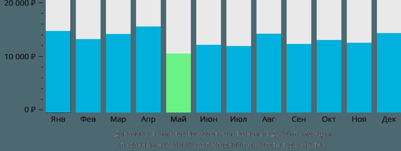 Динамика стоимости авиабилетов из Манамы в Дубай по месяцам