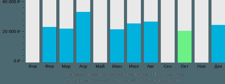 Динамика стоимости авиабилетов из Манамы в Гоа по месяцам