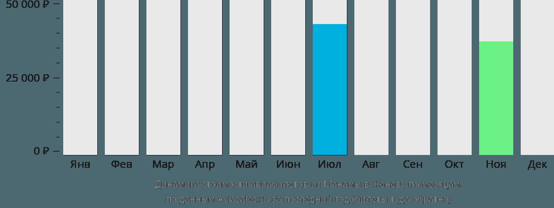 Динамика стоимости авиабилетов из Манамы в Женеву по месяцам