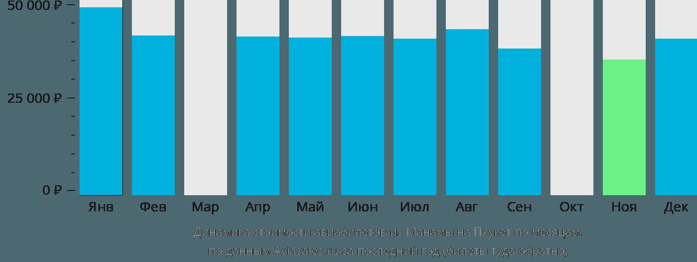 Динамика стоимости авиабилетов из Манамы на Пхукет по месяцам