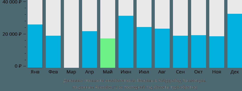 Динамика стоимости авиабилетов из Манамы в Хайдарабад по месяцам