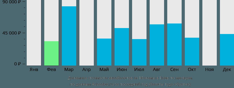 Динамика стоимости авиабилетов из Манамы в Киев по месяцам