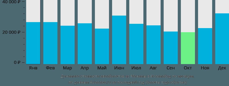 Динамика стоимости авиабилетов из Манамы в Исламабад по месяцам