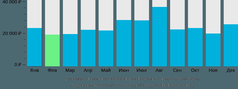 Динамика стоимости авиабилетов из Манамы в Стамбул по месяцам