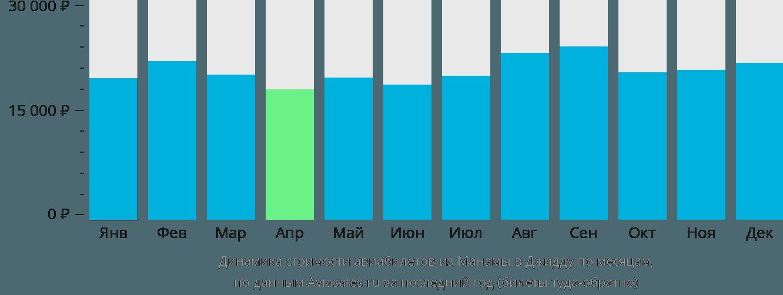 Динамика стоимости авиабилетов из Манамы в Джидду по месяцам