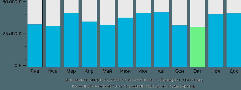 Динамика стоимости авиабилетов из Манамы в Джакарту по месяцам