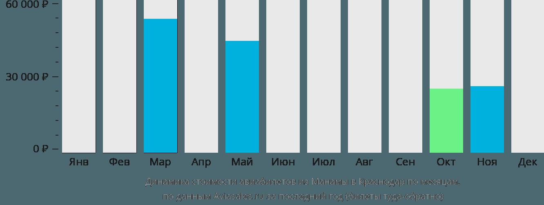 Динамика стоимости авиабилетов из Манамы в Краснодар по месяцам
