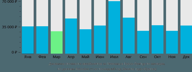 Динамика стоимости авиабилетов из Манамы в Куала-Лумпур по месяцам