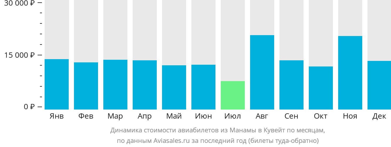Динамика стоимости авиабилетов из Манамы в Кувейт по месяцам