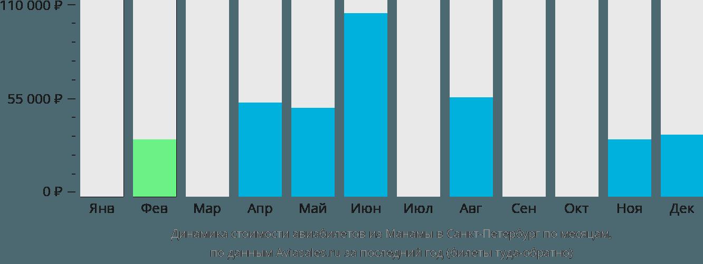 Динамика стоимости авиабилетов из Манамы в Санкт-Петербург по месяцам