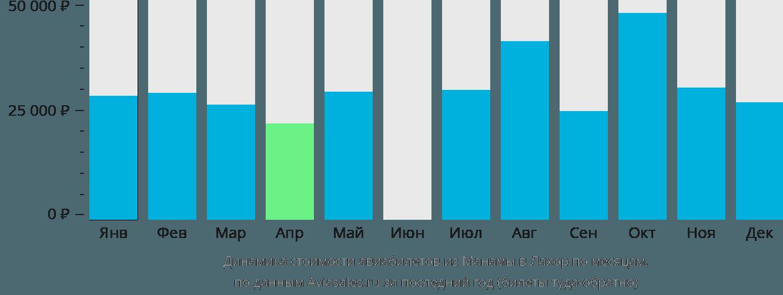 Динамика стоимости авиабилетов из Манамы в Лахор по месяцам