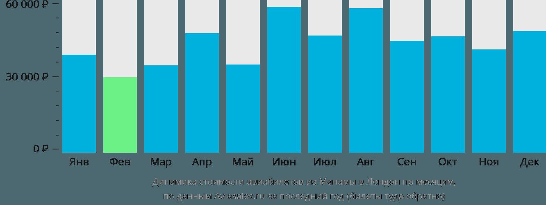 Динамика стоимости авиабилетов из Манамы в Лондон по месяцам
