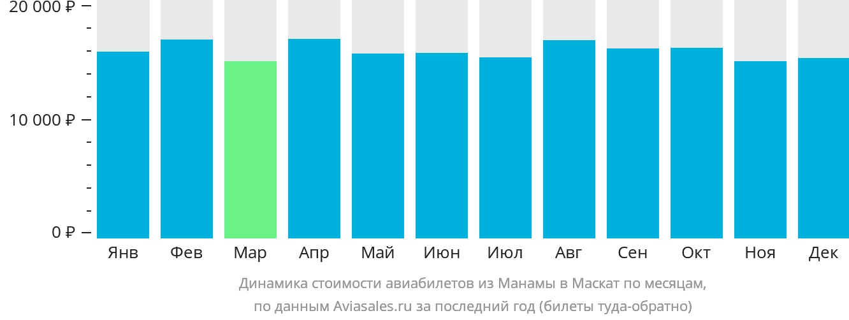Динамика стоимости авиабилетов из Манамы в Маскат по месяцам