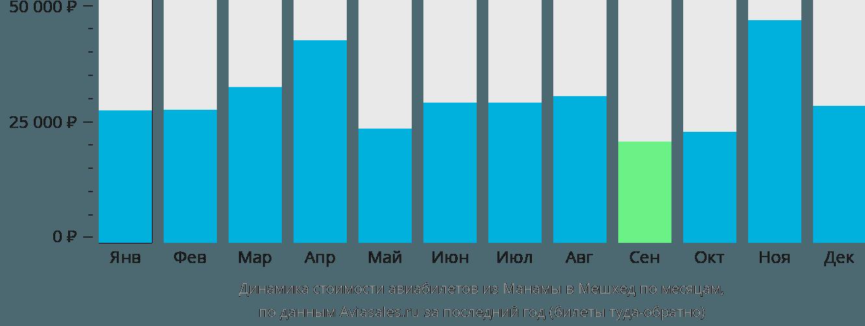 Динамика стоимости авиабилетов из Манамы в Мешхед по месяцам