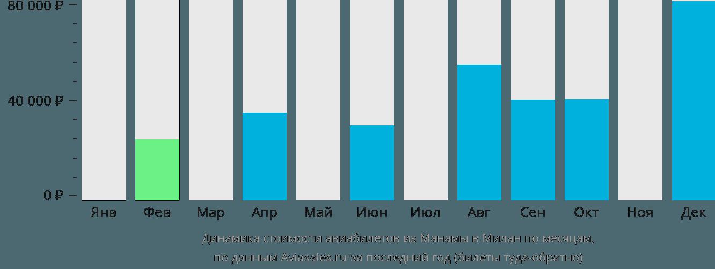 Динамика стоимости авиабилетов из Манамы в Милан по месяцам