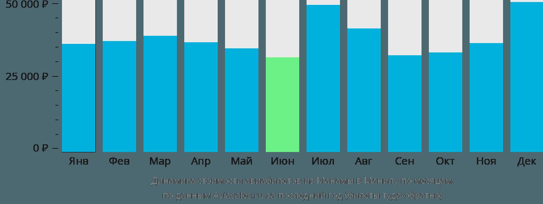 Динамика стоимости авиабилетов из Манамы в Манилу по месяцам
