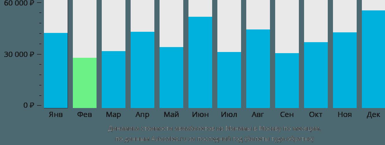 Динамика стоимости авиабилетов из Манамы в Москву по месяцам