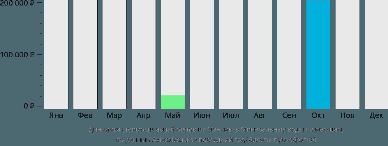 Динамика стоимости авиабилетов из Манамы в Минеральные воды по месяцам