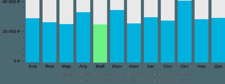 Динамика стоимости авиабилетов из Манамы в Эн-Наджаф по месяцам