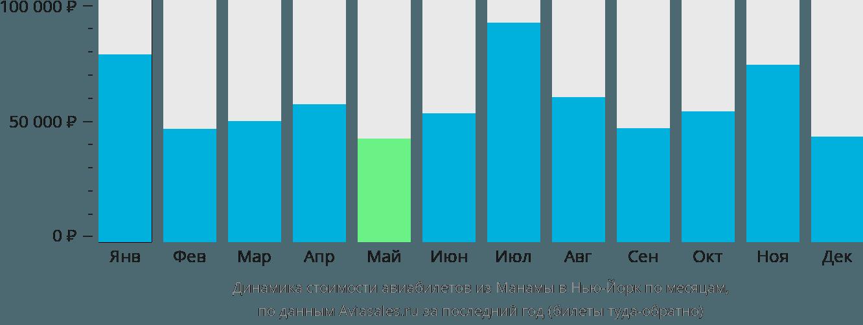 Динамика стоимости авиабилетов из Манамы в Нью-Йорк по месяцам