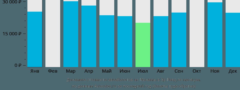 Динамика стоимости авиабилетов из Манамы в Эр-Рияд по месяцам