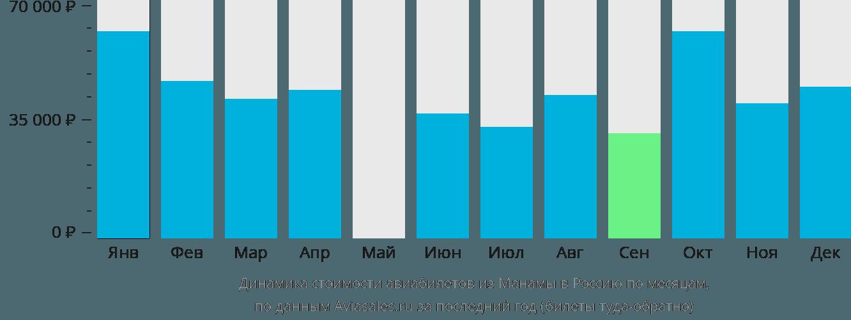 Динамика стоимости авиабилетов из Манамы в Россию по месяцам