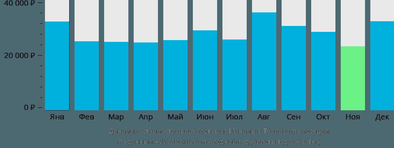 Динамика стоимости авиабилетов из Манамы в Тбилиси по месяцам