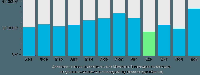 Динамика стоимости авиабилетов из Манамы в Тривандрам по месяцам