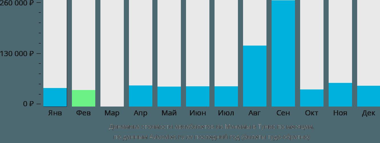 Динамика стоимости авиабилетов из Манамы в Тунис по месяцам