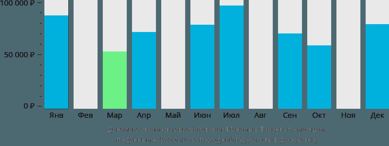Динамика стоимости авиабилетов из Манамы в Торонто по месяцам