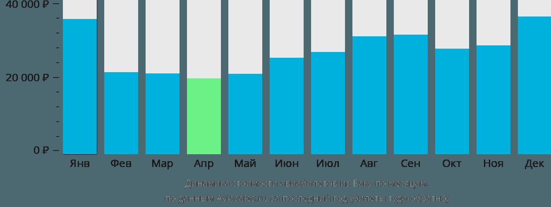 Динамика стоимости авиабилетов из Баку по месяцам