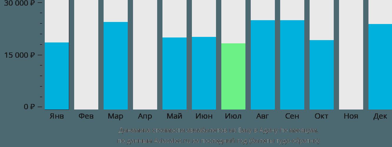 Динамика стоимости авиабилетов из Баку в Адану по месяцам
