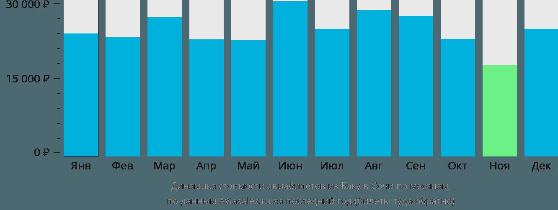 Динамика стоимости авиабилетов из Баку в Сочи по месяцам