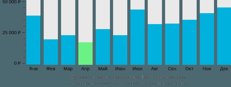 Динамика стоимости авиабилетов из Баку в ОАЭ по месяцам